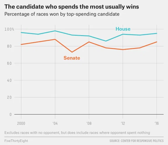 Candidates who spend money wins